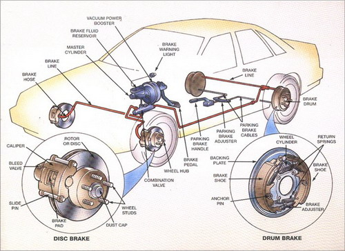 How Antilock Brakes Work